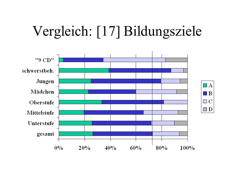 Vergleich: [17] Bildungsziele